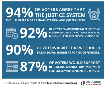 Poll of Illinois voters shows overwhelming support for criminal justice reform. Source and image credit: U.S. Justice Action Network